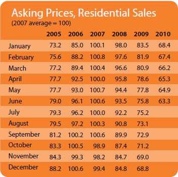 2010-Q2-sale-asking.png