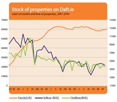 2010-Q2-sale-stock-flow.png