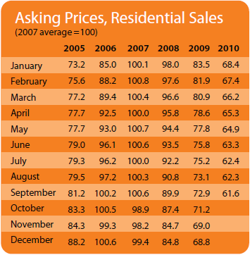 2010-Q3-sale-asking.png