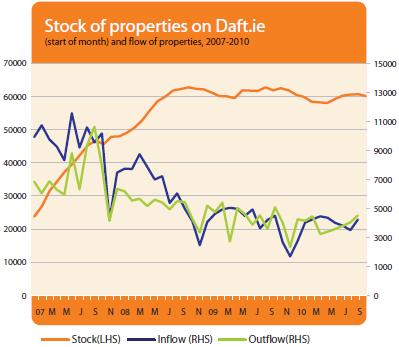 2010-Q3-sale-stock-flow.png